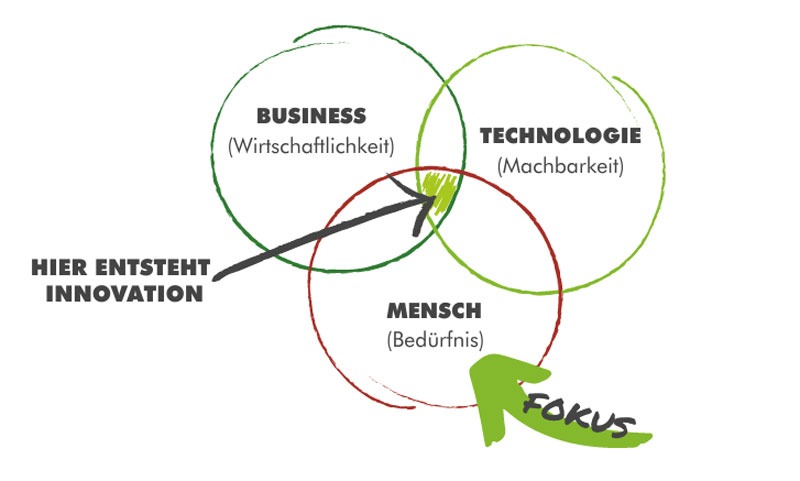 JeannineKaesler_Frischkopf_Ideenfindung_Kreativitätsmethoden